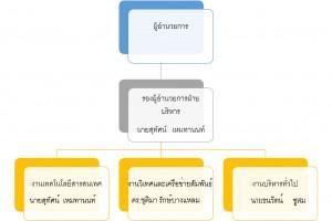 manage-organization
