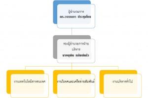 manage-organization2560-1